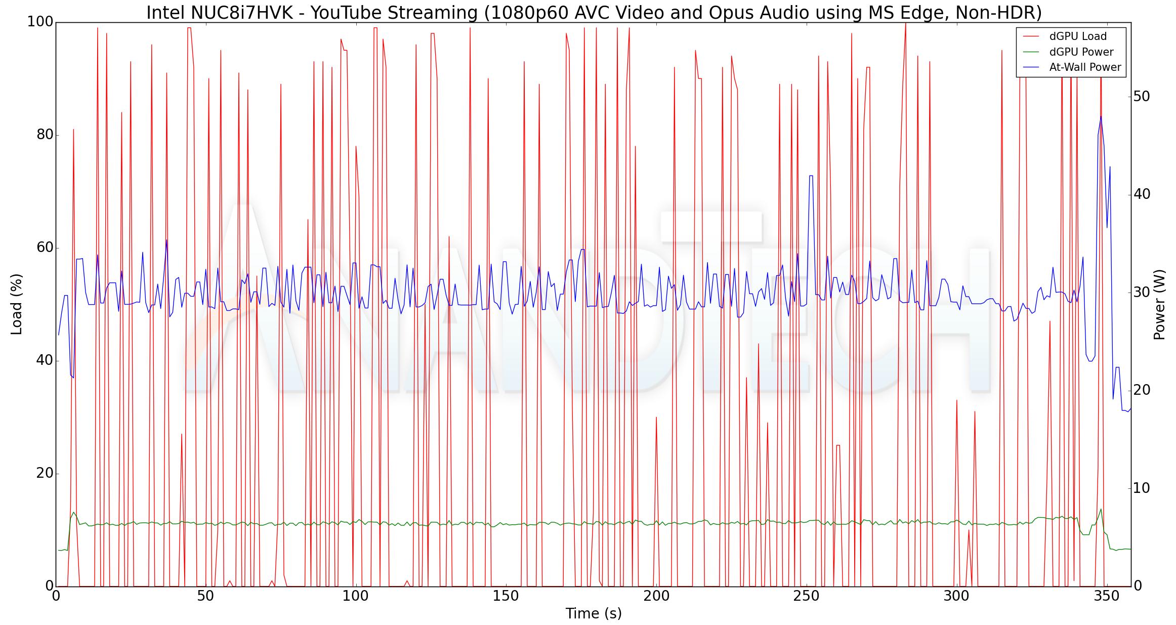 4K HTPC Credentials - The Intel NUC8i7HVK (Hades Canyon