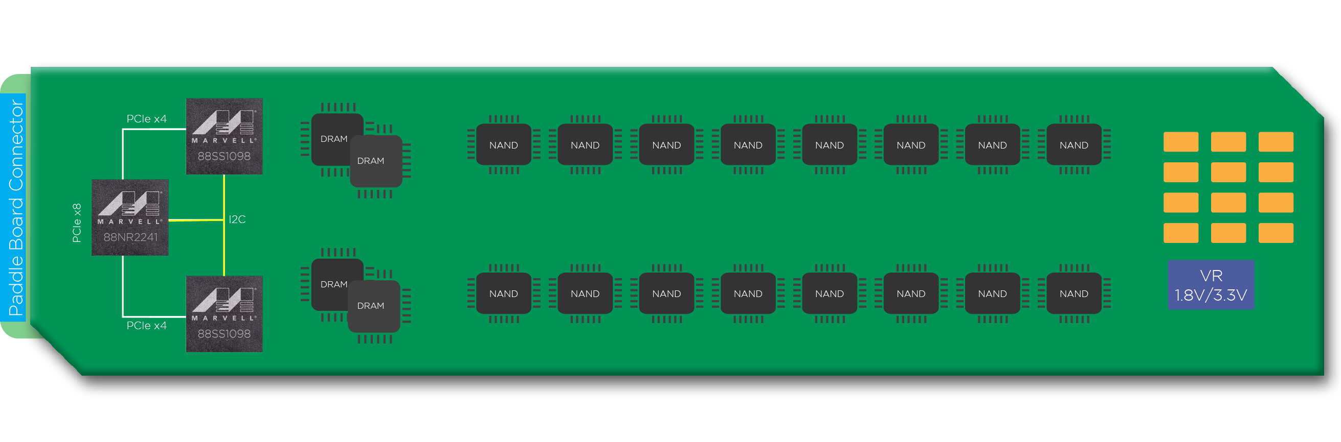 Marvell Launches New SSD Controllers And RAID-Capable NVMe Switch