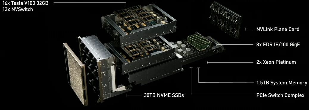 NVIDIA's DGX-2: Sixteen Tesla V100s, 30 TB of NVMe, only $400K