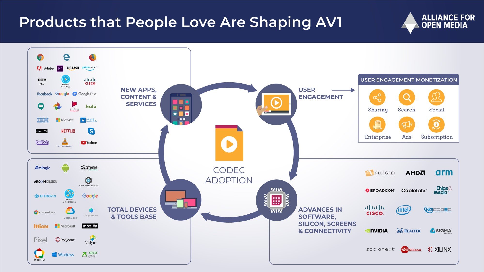 Alliance for Open Media Releases Royalty-Free AV1 1 0 Codec Spec