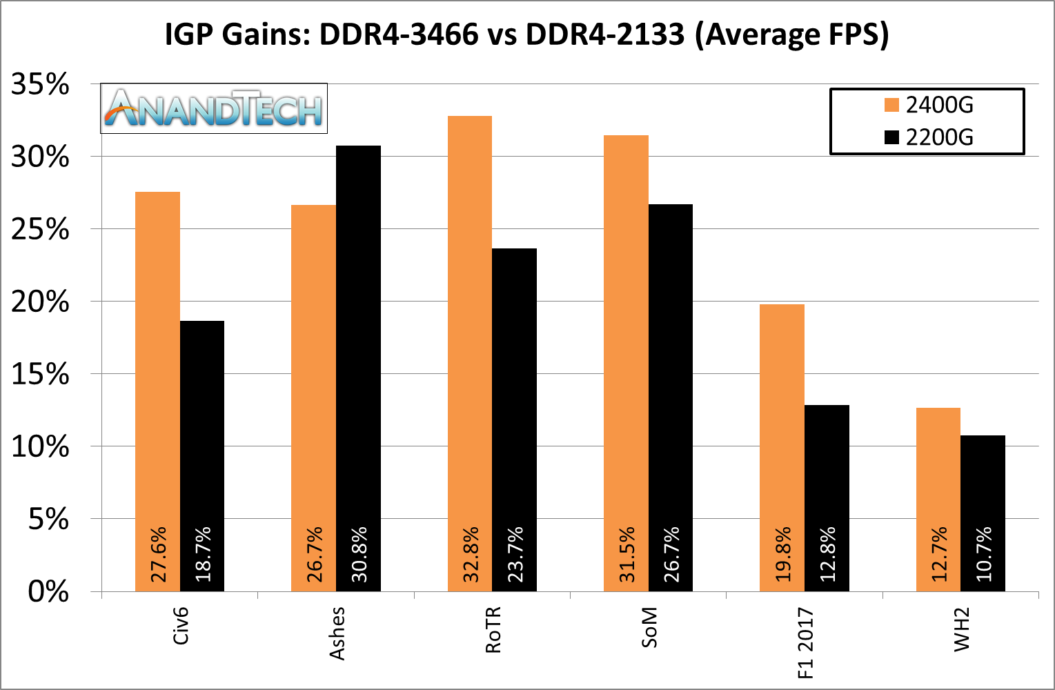 Conclusions on Ryzen APU DDR4 Scaling - Zen and Vega DDR4