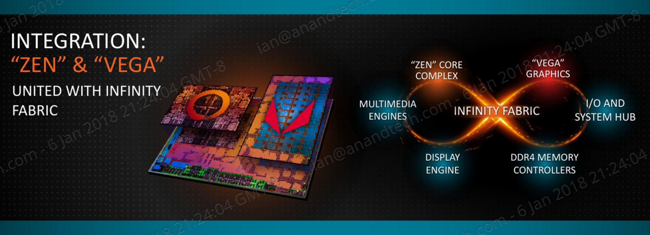 Zen And Vega Ddr4 Memory Scaling On Amd S Apus