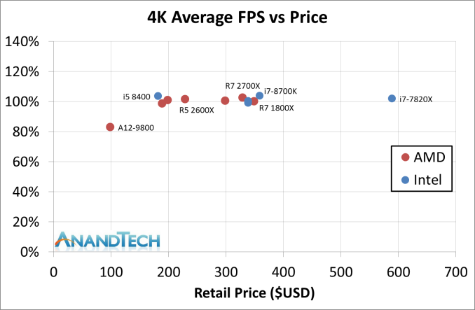 Conclusion: Catching the Incumbent - The AMD 2nd Gen Ryzen Deep Dive