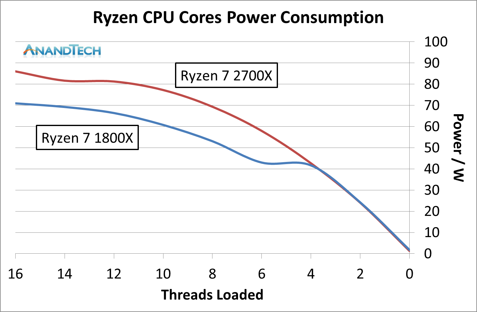 Precision Boost 2 and XFR2: Ensuring It Hertz More - The AMD 2nd Gen