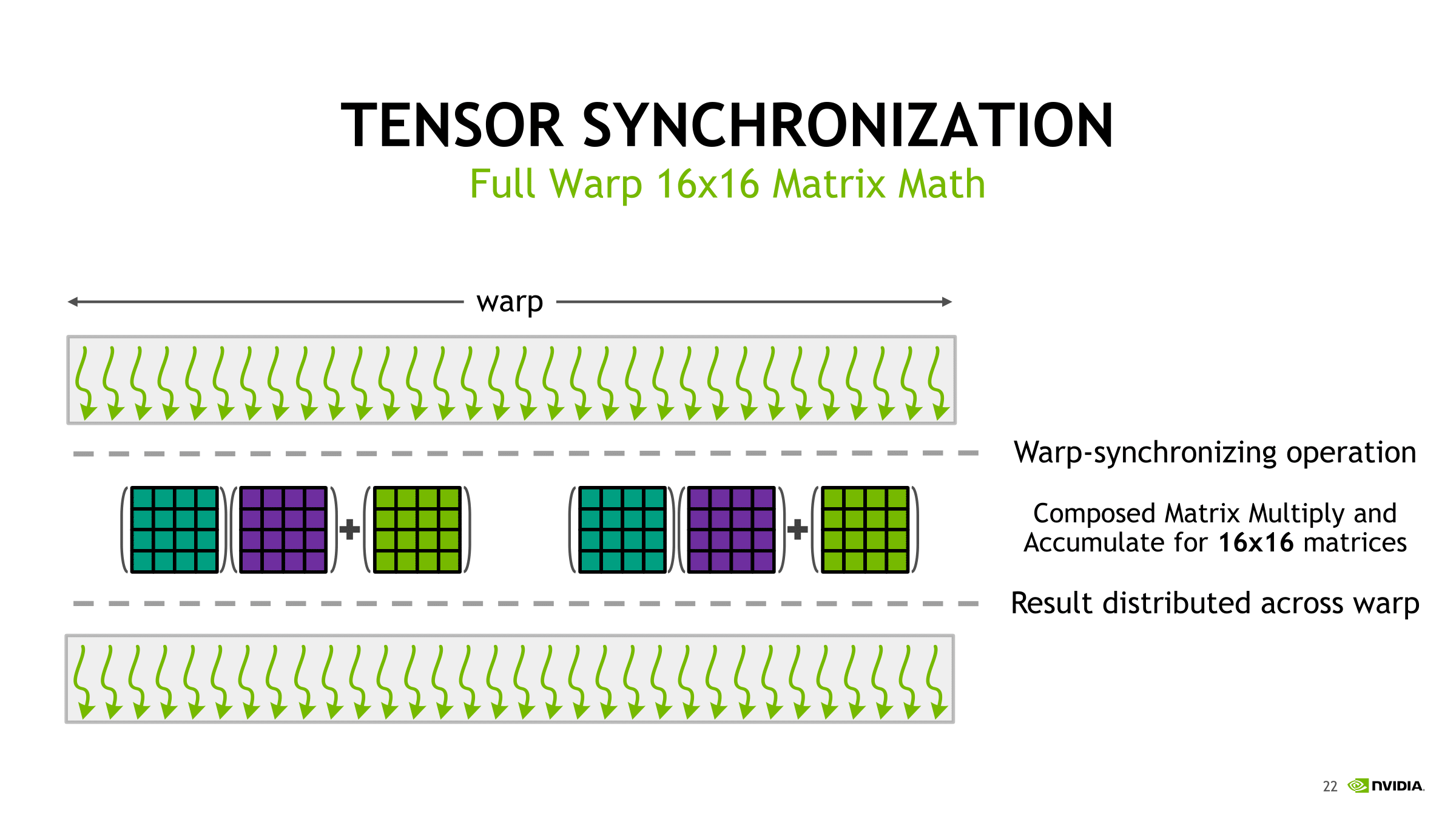 A Shallow Dive Into Tensor Cores - The NVIDIA Titan V Deep Learning