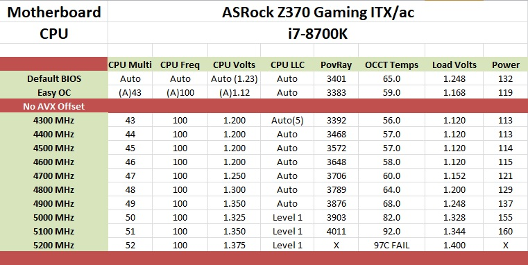 Overclocking with the i7-8700K - The ASRock Z370 Gaming-ITX/ac