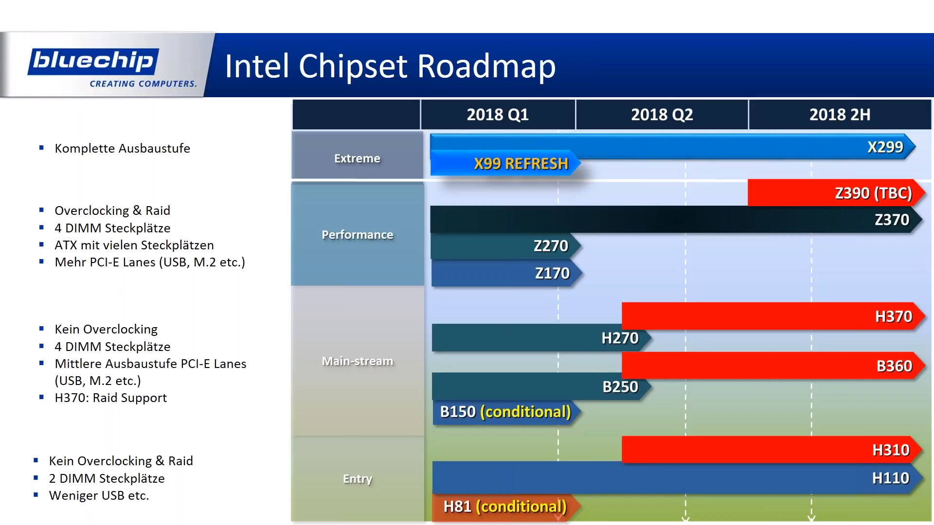 Intel Server Cpu Roadmap Rumors Cascade Lake Ap 14nm Cooper Lake