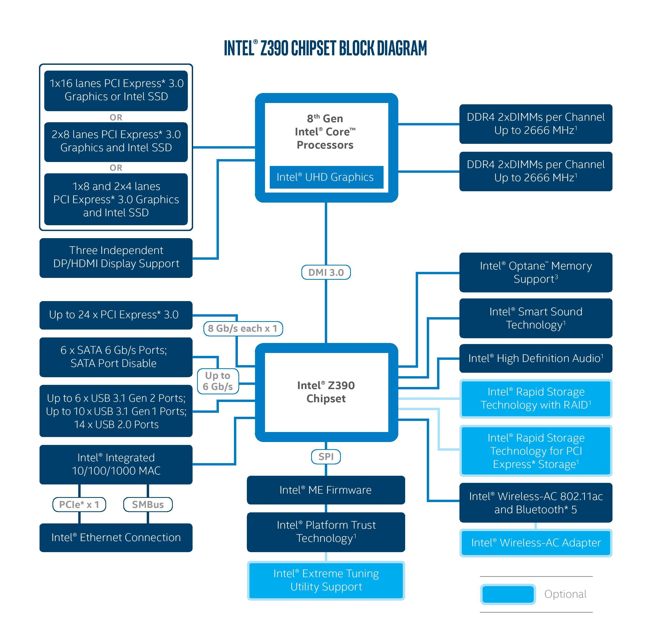 Intel Releases Z390 Chipset Product Information New Motherboards The Diagrams Identify Main Components Of Intelr Desktop Board Left Right Z370