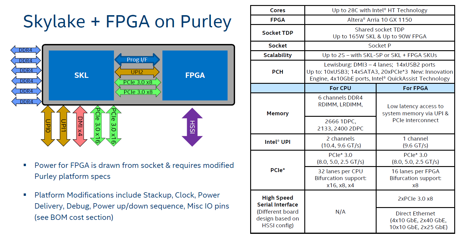Intel Shows Xeon Scalable Gold 6138P with Integrated FPGA