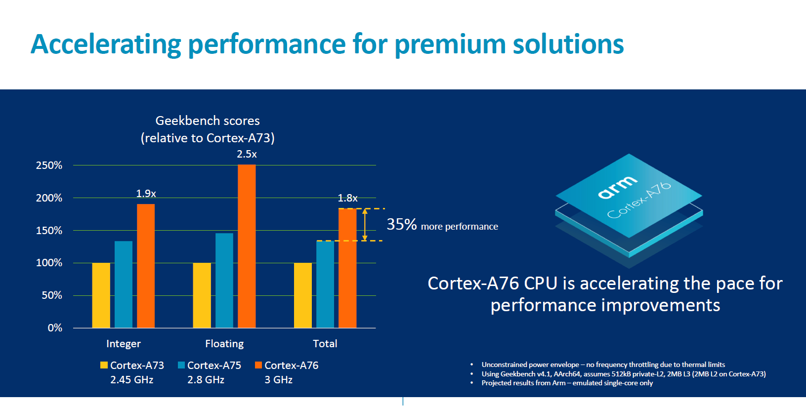 Arm Delivers on Cortex A76 Promises: What it Means for 2019