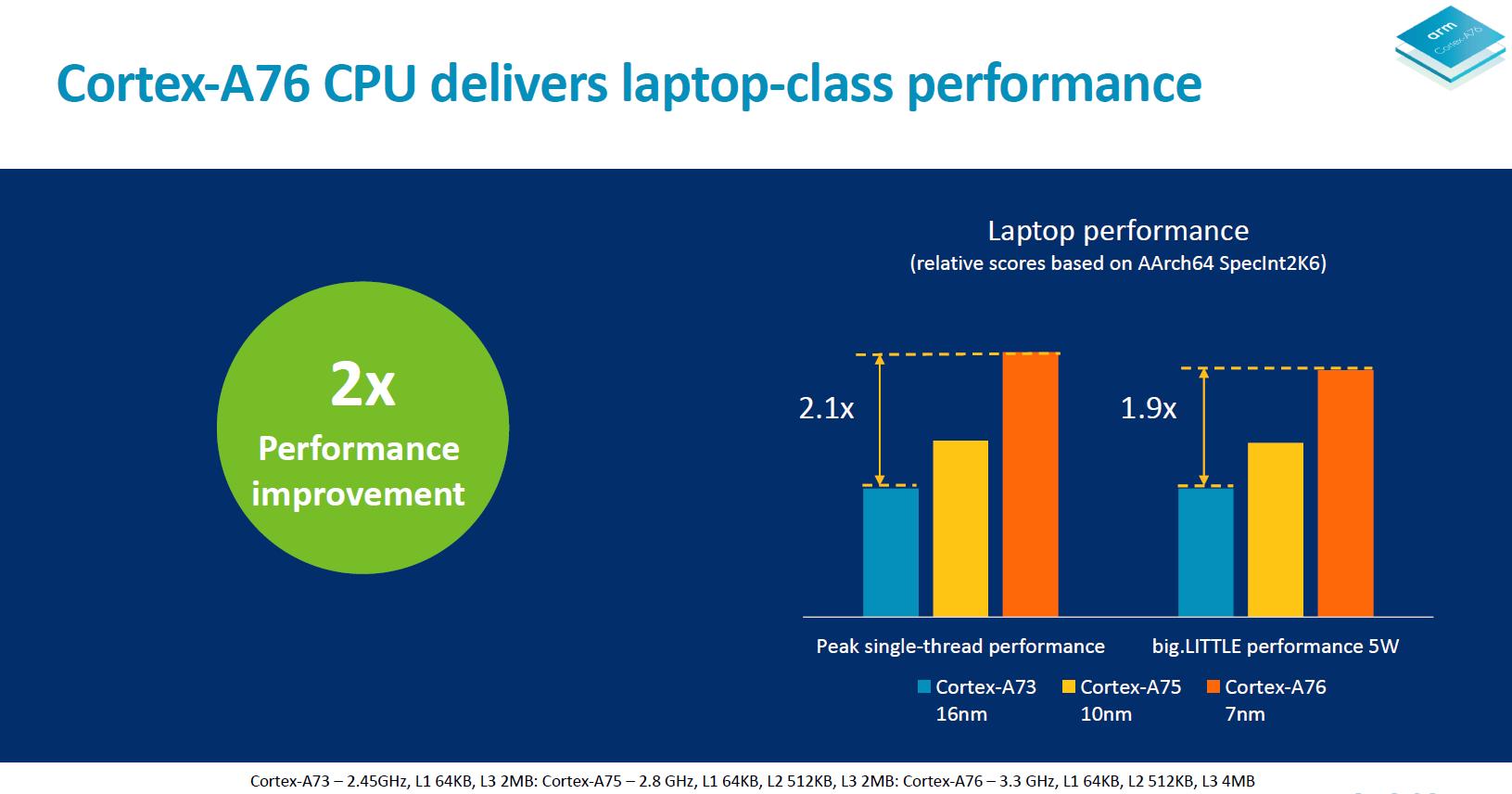 Arm Unveils Client CPU Performance Roadmap Through 2020