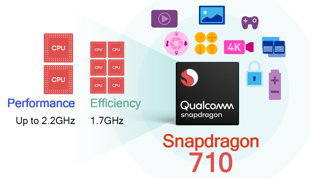 Qualcomm's new Snapdragon 710 chip adds premium features to mid-range devices