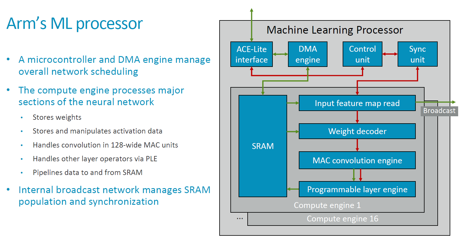 Arm Details Project Trillium Machine Learning Processor Architecture Block Diagram In Starting Off At A More Detailed View Of The Ips Mlp Consists Common Functional Blocks Such As Memory Interconnect Interfaces