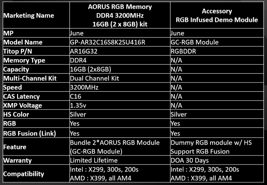 Gigabyte Enters Memory Market with AORUS RGB LED RAM