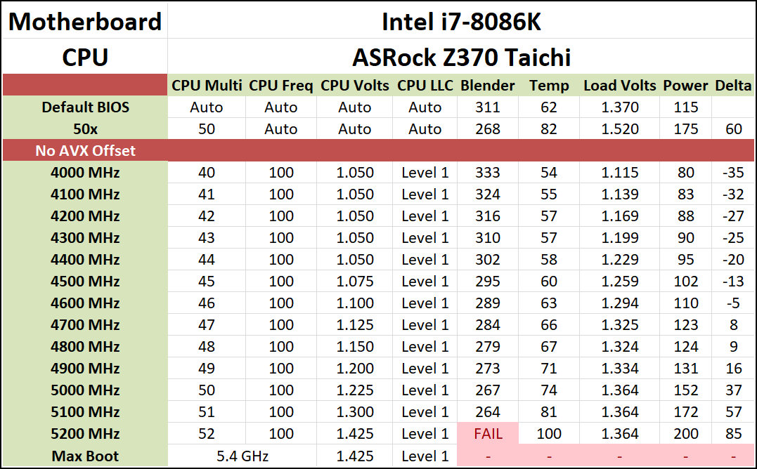 Conclusions Save Your Money The Intel Core I7 8086k Review