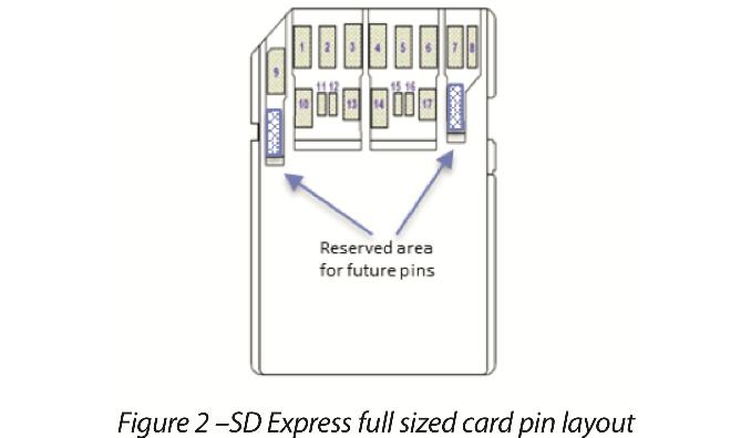 SD Association Announces SD 7 0 Spec & SD Express Interface