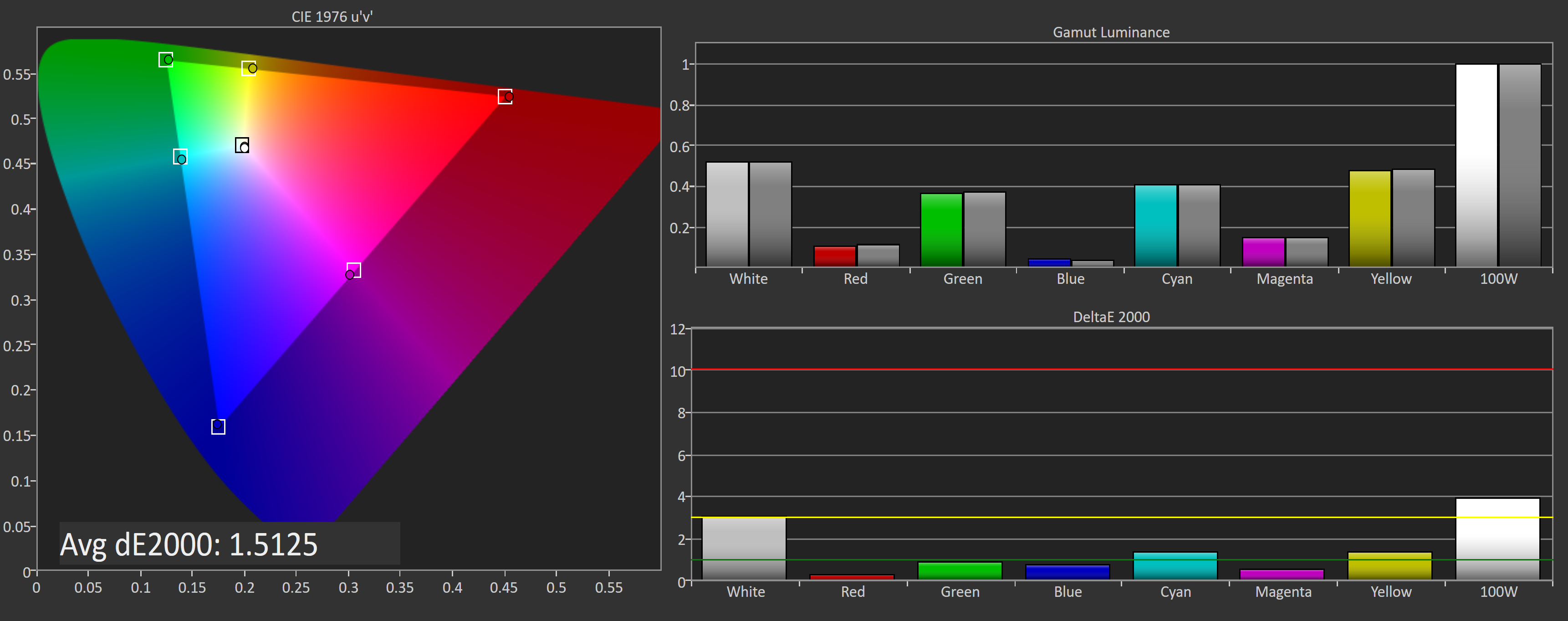 SDR Color Modes: sRGB and Wide Gamut - The Asus ROG Swift