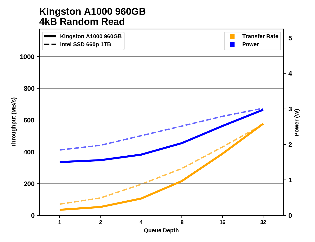 Random Performance - The Intel SSD 660p SSD Review: QLC NAND