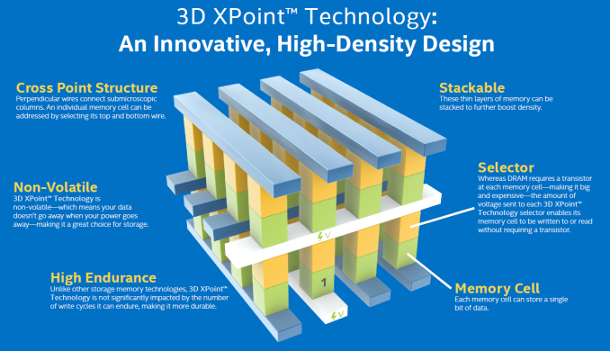 Intel and Micron To Dissolve 3D XPoint Partnership After 2019