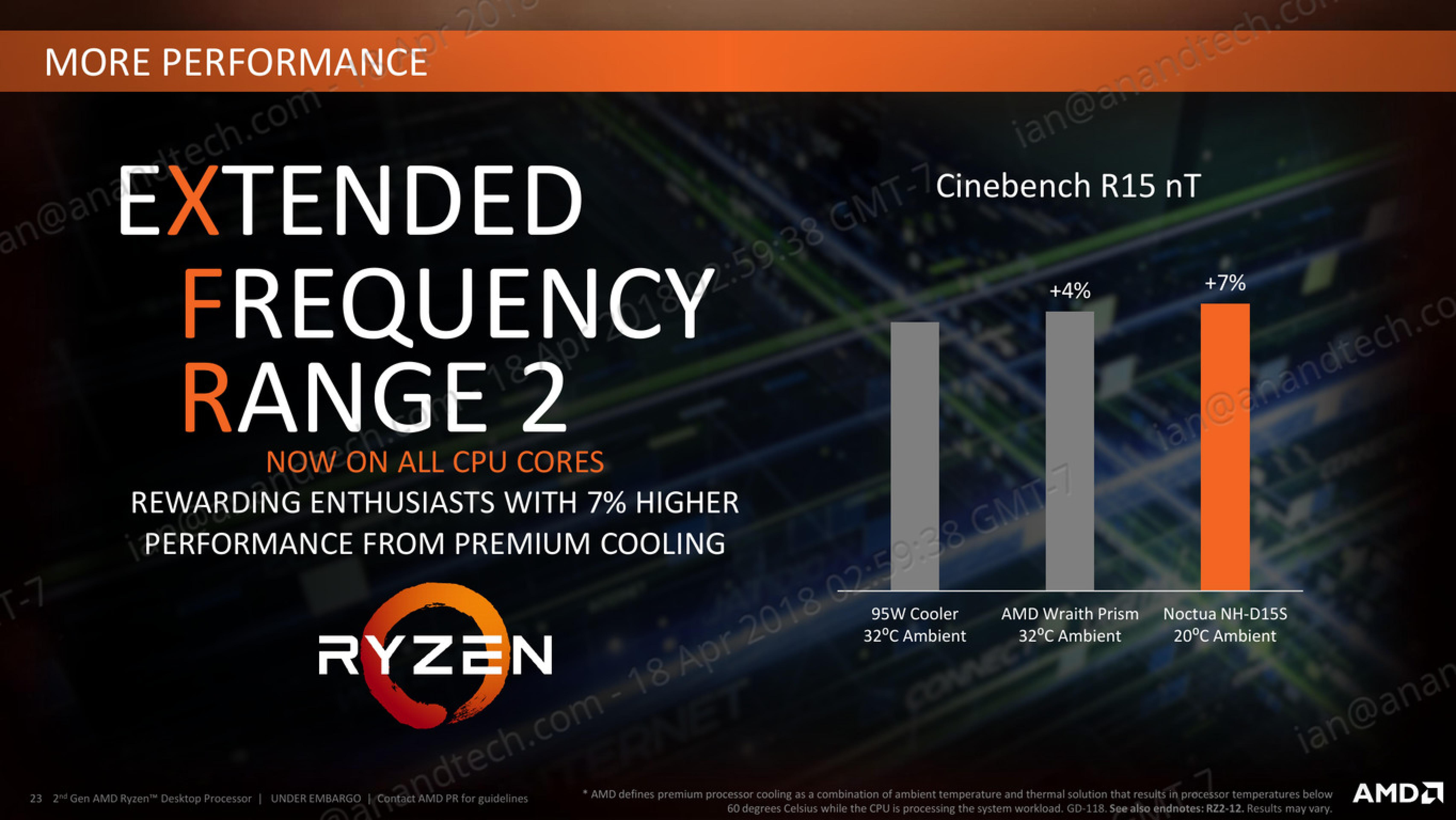 Analyzing B450 for AMD Ryzen: A Quick Look at 25+ Motherboards
