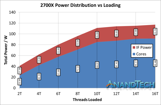 https://images.anandtech.com/doci/13124/IF%20Power%202700X_575px.png