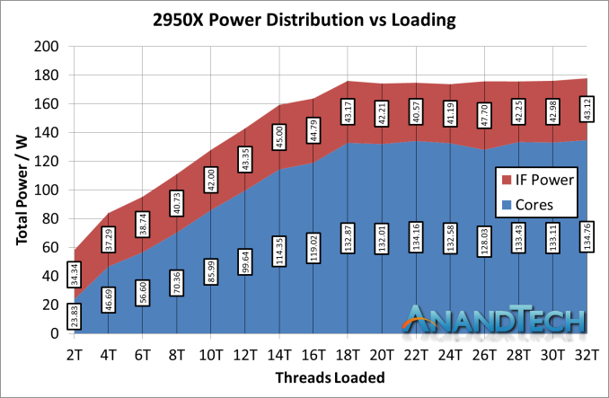 https://images.anandtech.com/doci/13124/IF%20Power%202950X_575px.png