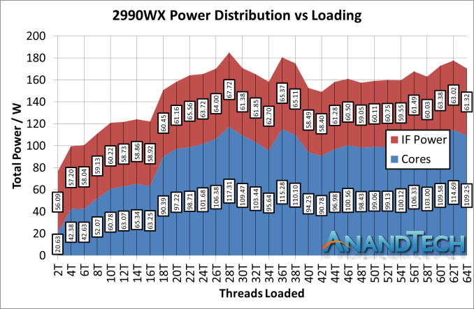 https://images.anandtech.com/doci/13124/IF%20Power%202990WX_575px.png