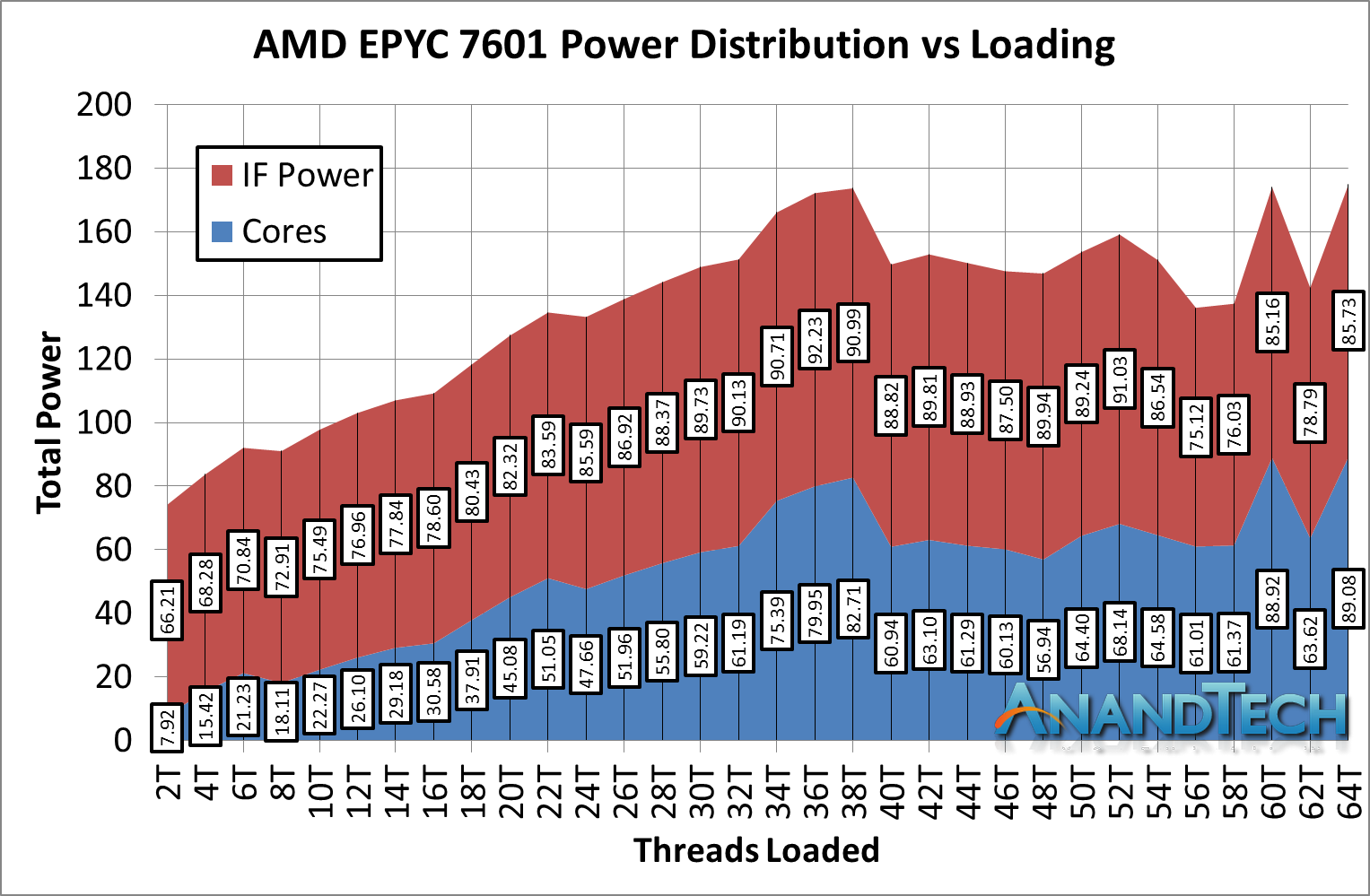 Feed Me Infinity Fabric Requires More Power The Amd