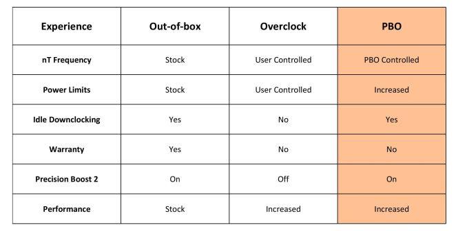 Precision Boost 2, Precision Boost Overdrive, and StoreMI - The AMD