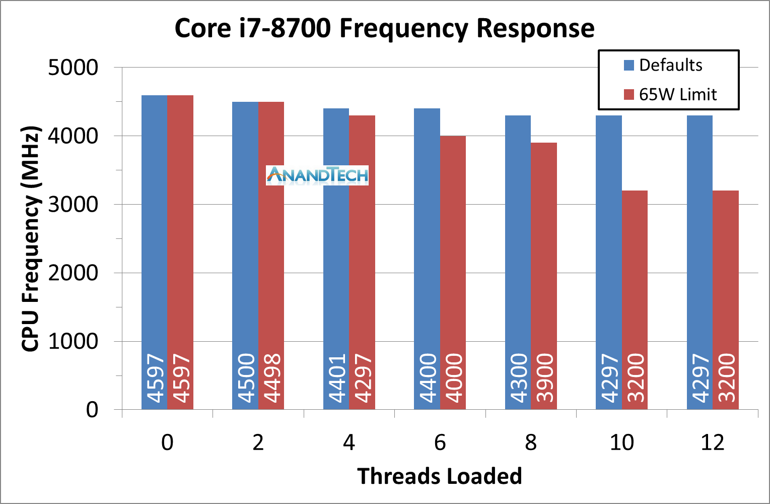 Power Consumption, TDP, and Prime95 vs POV-Ray - The AMD