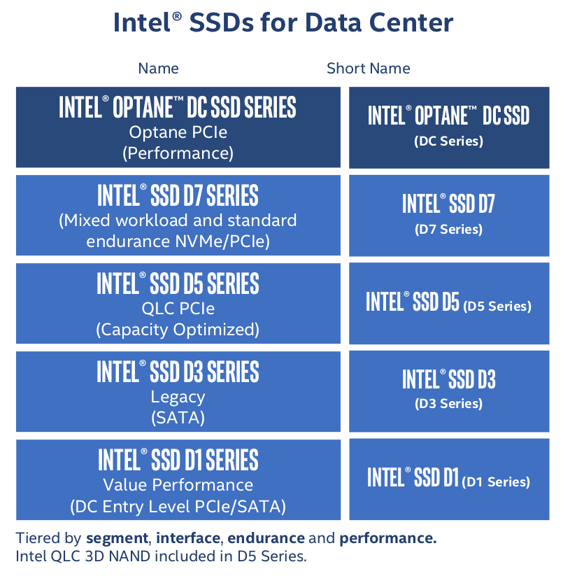 Intel Details Upcoming SSDs For Datacenter Including QLC NAND