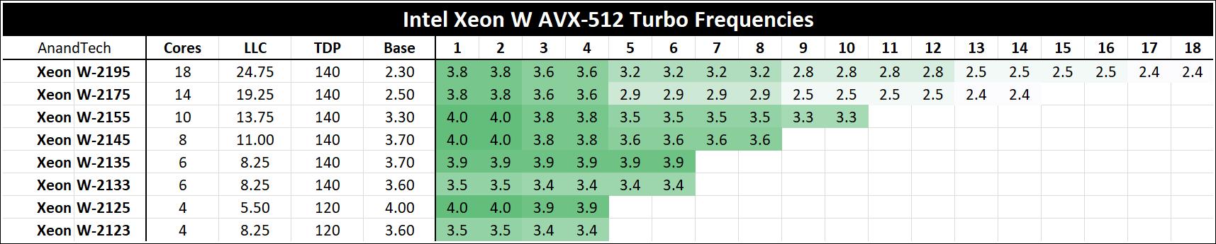 The Intel Xeon W Review: W-2195, W-2155, W-2123, W-2104 and W-2102