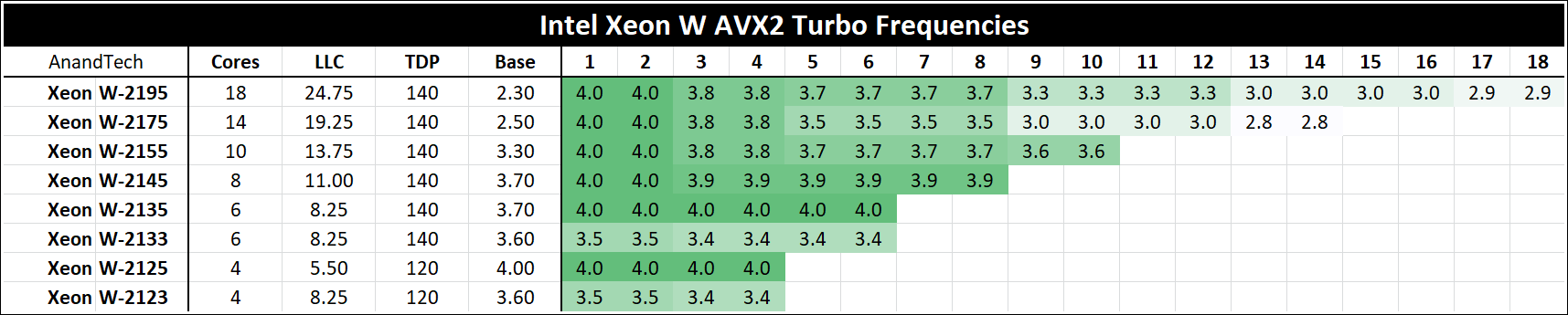 Update on Xeon W: Turbo Tables