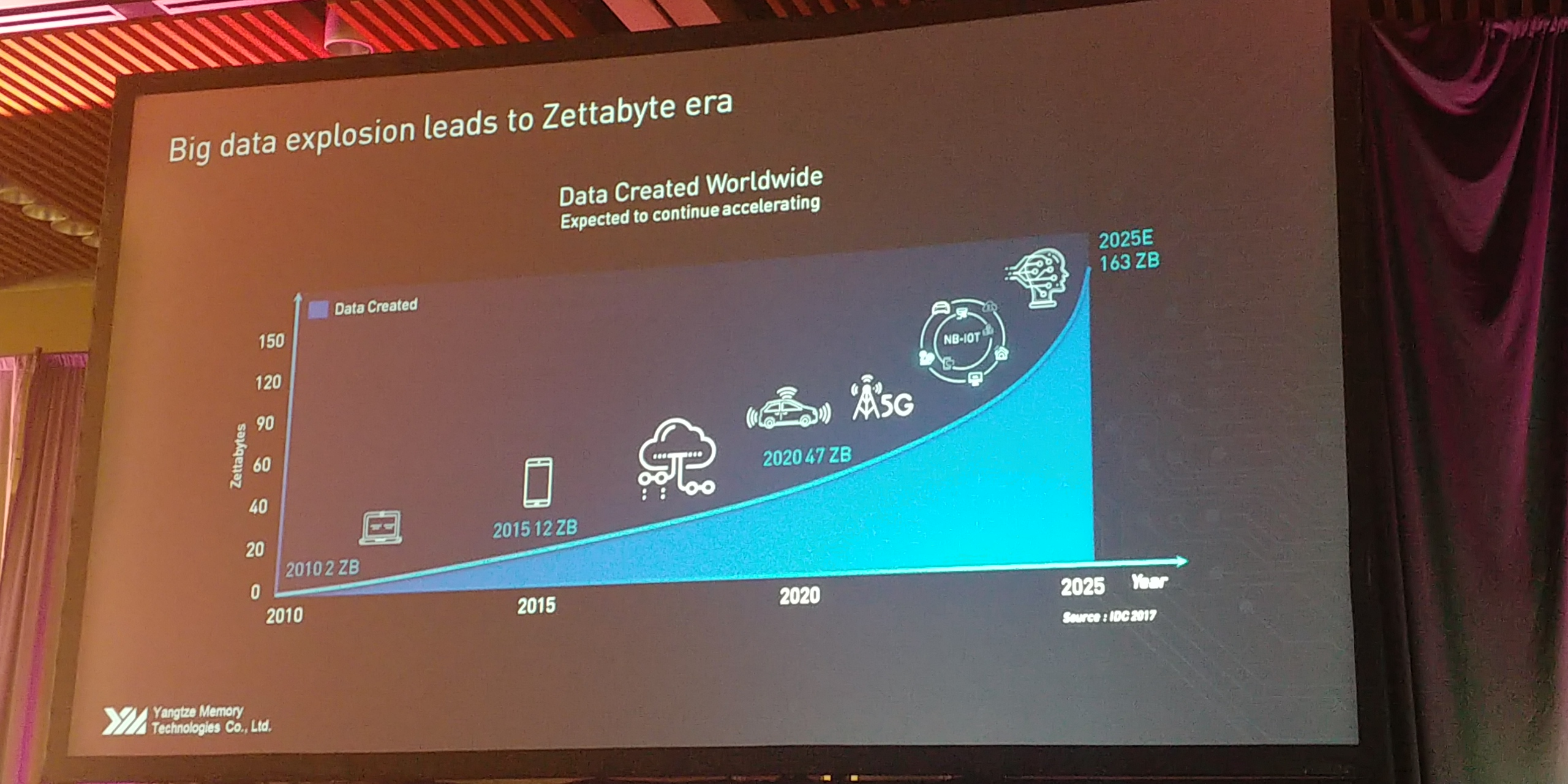 Flash Memory Summit 2018 Yangtze Technology Keynote Live Ultra Compact Devices Parallel 0606pm Edt Expected 163 Zb Big Data Explosion By 20205