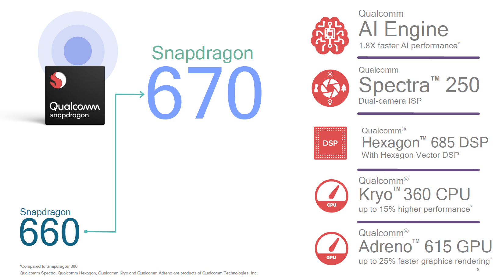 Qualcomm boosts mid-range smartphone AI with Snapdragon 670 mobile platform