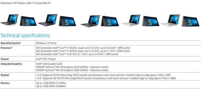 hp intel specs whiskey lake 575px - Intel 15 Watt Whiskey Lake CPU Specs Disclosed Early: i7-8565U, i5-8265U, & i3-8145U