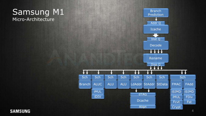 AT HC28.22.220 ExynosM1 BradBurgess SAMSUNG FINAL4 575px - Hot Chips 2018: Samsung's Exynos-M3 CPU Architecture Deep Dive