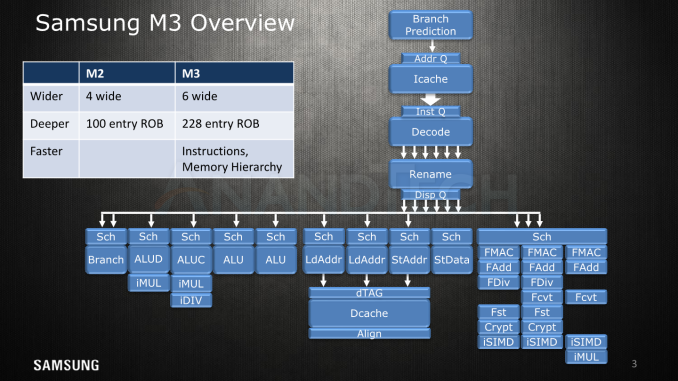 AT HotChips MK3 575px - Hot Chips 2018: Samsung's Exynos-M3 CPU Architecture Deep Dive