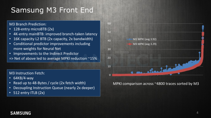 AT HotChips MK4 575px - Hot Chips 2018: Samsung's Exynos-M3 CPU Architecture Deep Dive