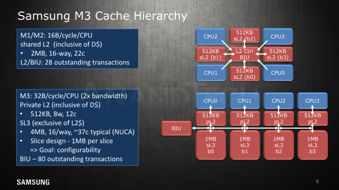 AT HotChips MK9 575px - Hot Chips 2018: Samsung's Exynos-M3 CPU Architecture Deep Dive