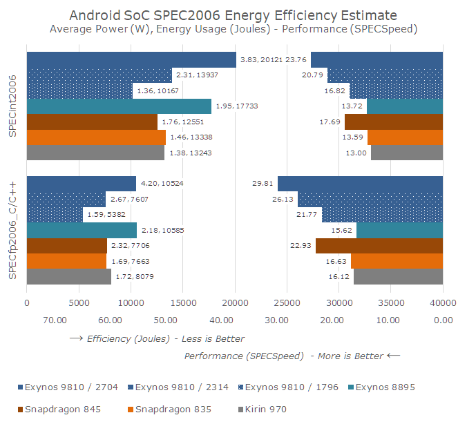 SPECeffM3 575px - Hot Chips 2018: Samsung's Exynos-M3 CPU Architecture Deep Dive