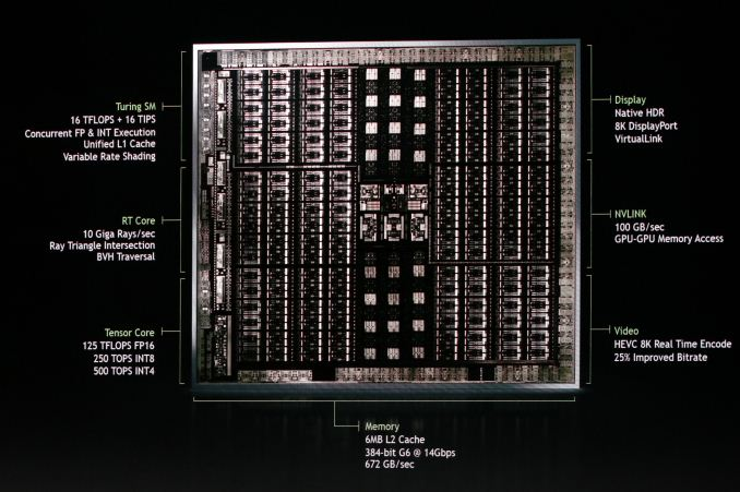 NVIDIA Reveals Next-Gen Turing GPU Architecture: NVIDIA Doubles-Down