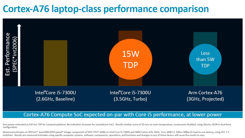 Arm Unveils Client CPU Performance Roadmap Through 2020 - Taking