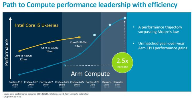 Screenshot 10 575px - Arm Unveils Client CPU Performance Roadmap Through 2020 - Taking Intel Head On