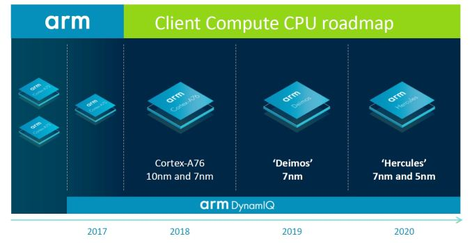 Screenshot 8 575px - Arm Unveils Client CPU Performance Roadmap Through 2020 - Taking Intel Head On