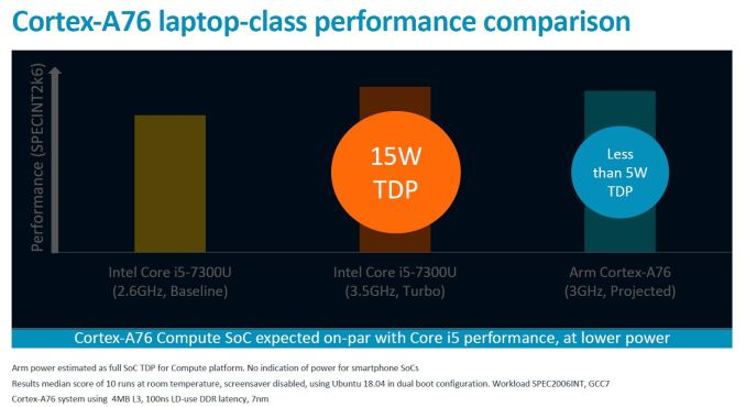 Screenshot 9 575px - Arm Unveils Client CPU Performance Roadmap Through 2020 - Taking Intel Head On