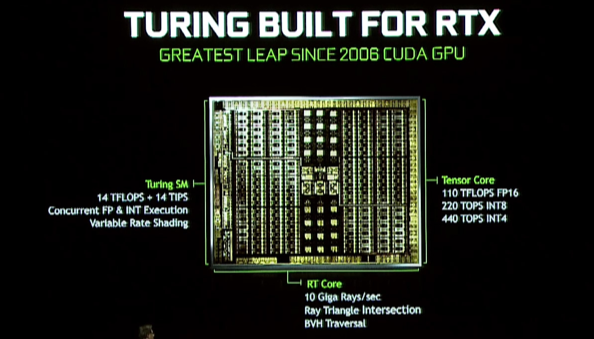 NVIDIA Announces the GeForce RTX 20 Series: RTX 2080 Ti & 2080 on