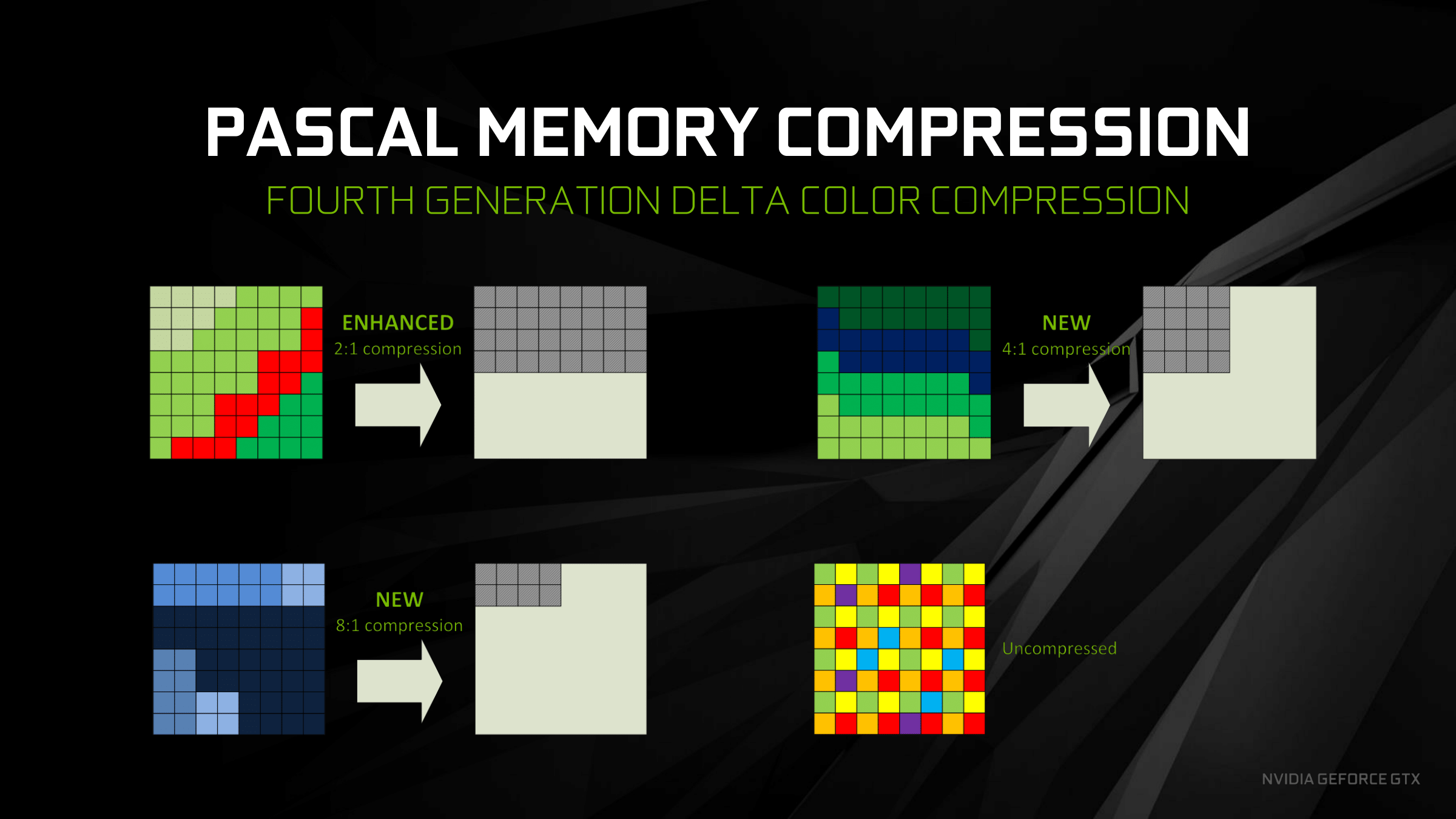 Feeding the Beast (2018): GDDR6 & Memory Compression - The