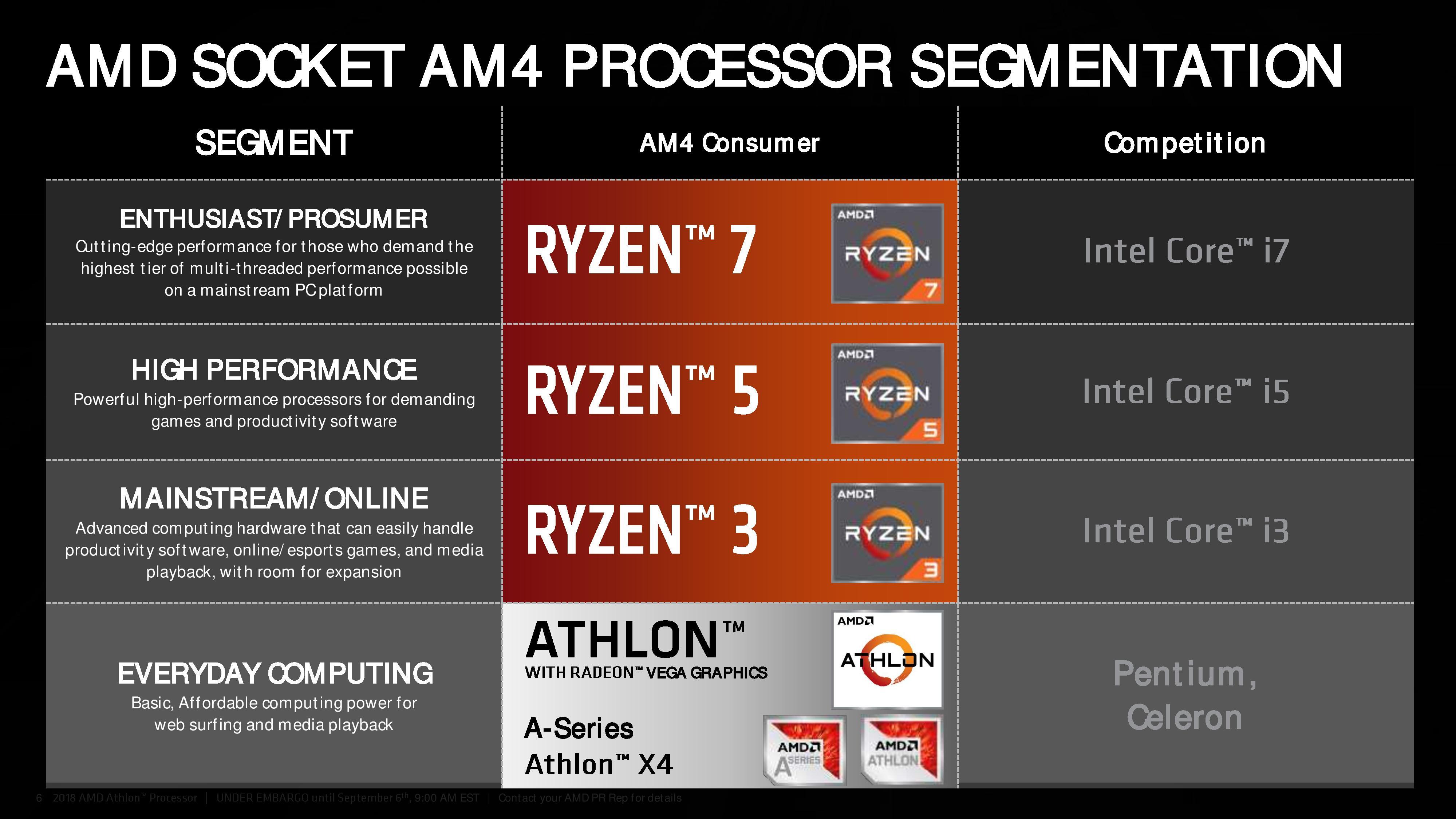 Amd Announces New 55 Low Power Processor Athlon 200ge