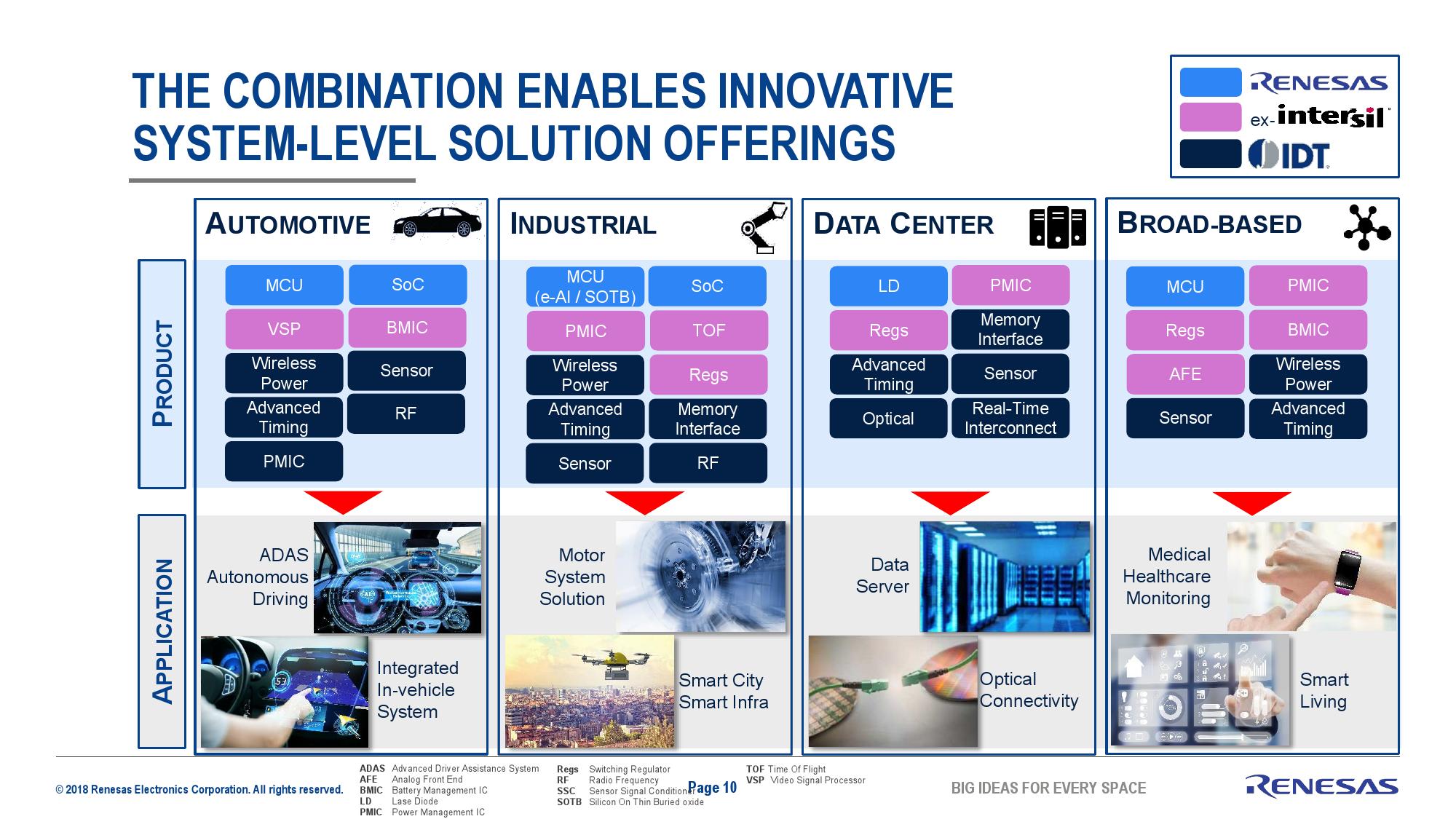 Renesas to Buy IDT, Expand Product Portfolio